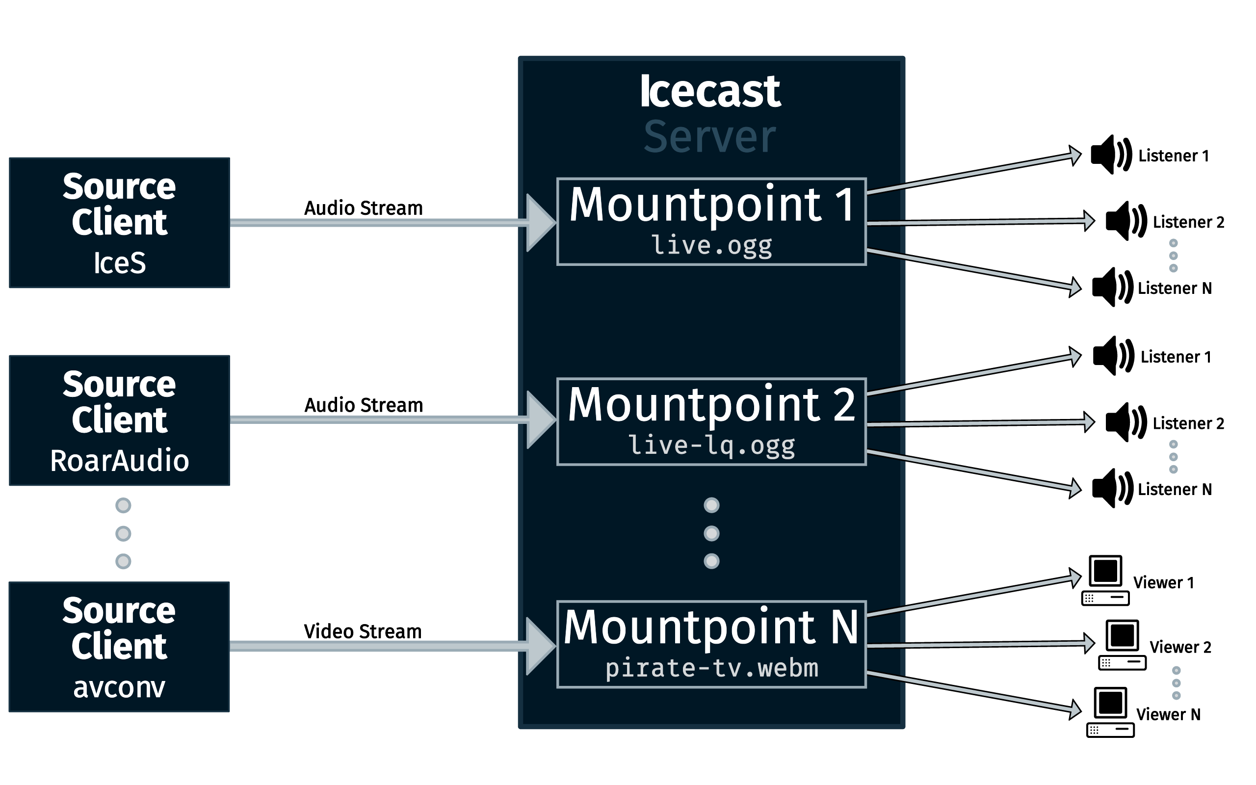 Diagram showing the components of an Icecast Server